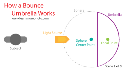Bounce Umbrella Light Diagram 1 of 3